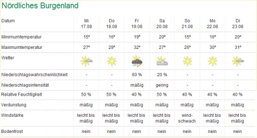 Wetterbericht August 2011