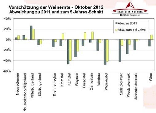 Bildquelle: ÖWM/Statistik Austria