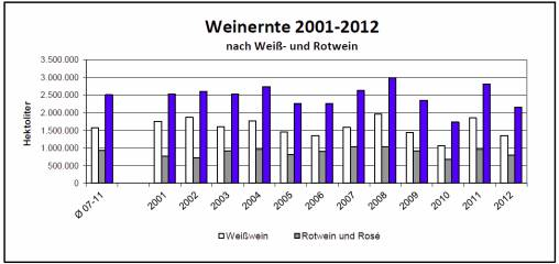 Erntestatistik 2012