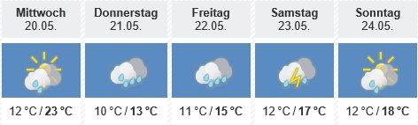 Wetterbericht Mai 2015